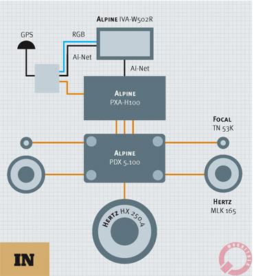 SUM Тип системы: аудио Состав: 2-полосный фронт + сабвуфер Источник: Alpine IVA-W502R Процессор: Alpine PXA-H100...