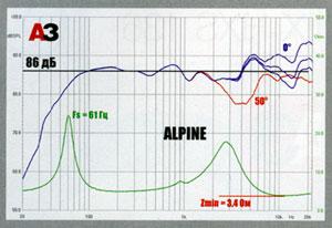 звуки высоких частот слушать